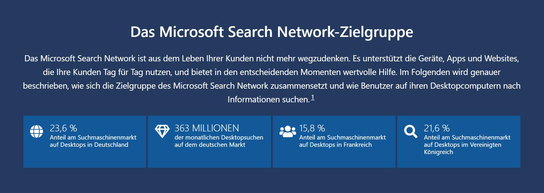 Der Marktanteil von Microsoft Advertising liegt auf Desktops in Deutschland bei 23,6 %.